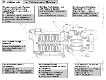 KSB Multi Eco Vorteile