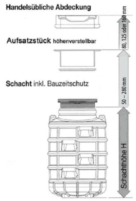 Schacht und Aufsatz