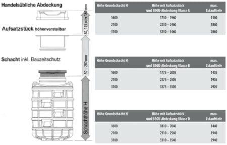 Schacht und Aufsatz Maße