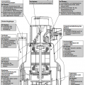 Vorteile KSB AMA Drainer 301 SE