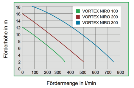 ZUWA Vortex Niro 100 200 300 Kennlinien
