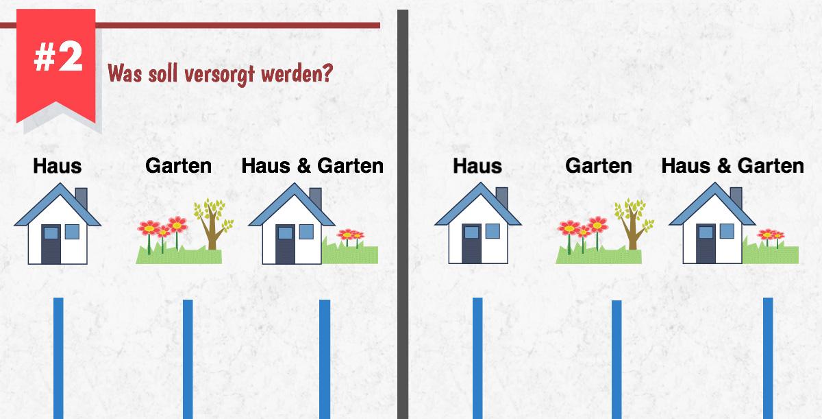 Garten oder Haus versorgen?