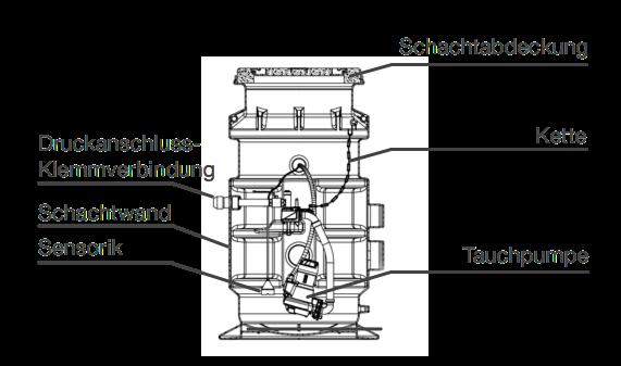 Fertigpumpstation Schnitt